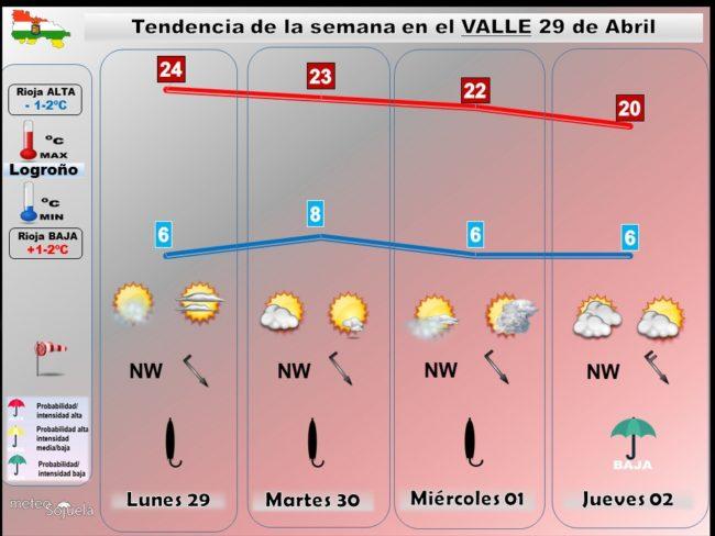 tendencia-del-tiempo-en-la-rioja-2904-lr-meteosojuela-la-rioja-jose-calvo