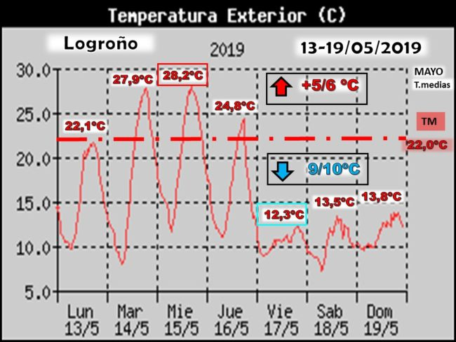 oscilacion-de-temperaturas-maximas-logrono-meteosojuela