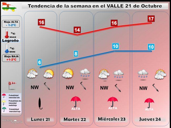 Tendencia del tiempo en La Rioja 2110 Meteosojuela La Rioja. Jose Calvo.LR