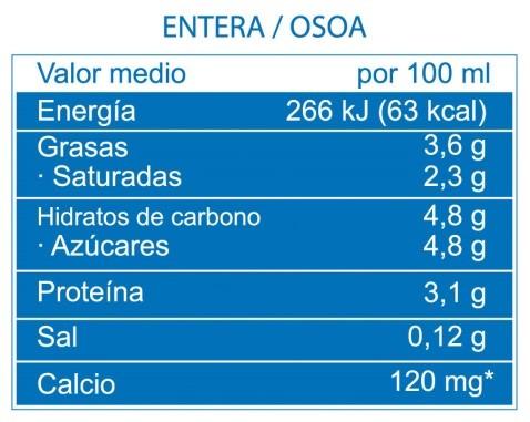cantidad de calorias que tiene un gramo de proteina